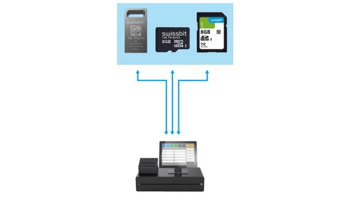 Swissbit TSE microSD