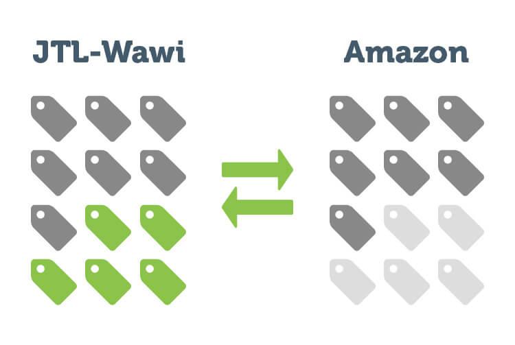 Datensynchronisation zwischen Amazon und JTL-Wawi