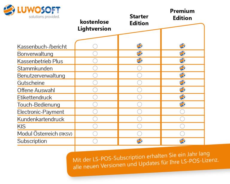LS-Pos Kostenübersicht Matrix Luwosoft