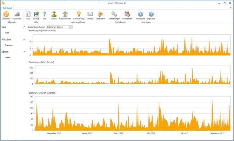 Statistik unicorn 2 marcos Software